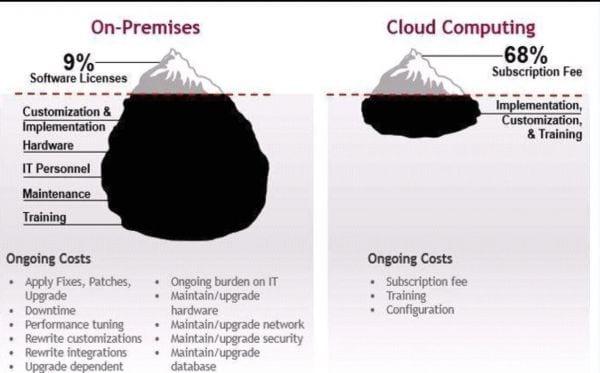 cloud based digital signage